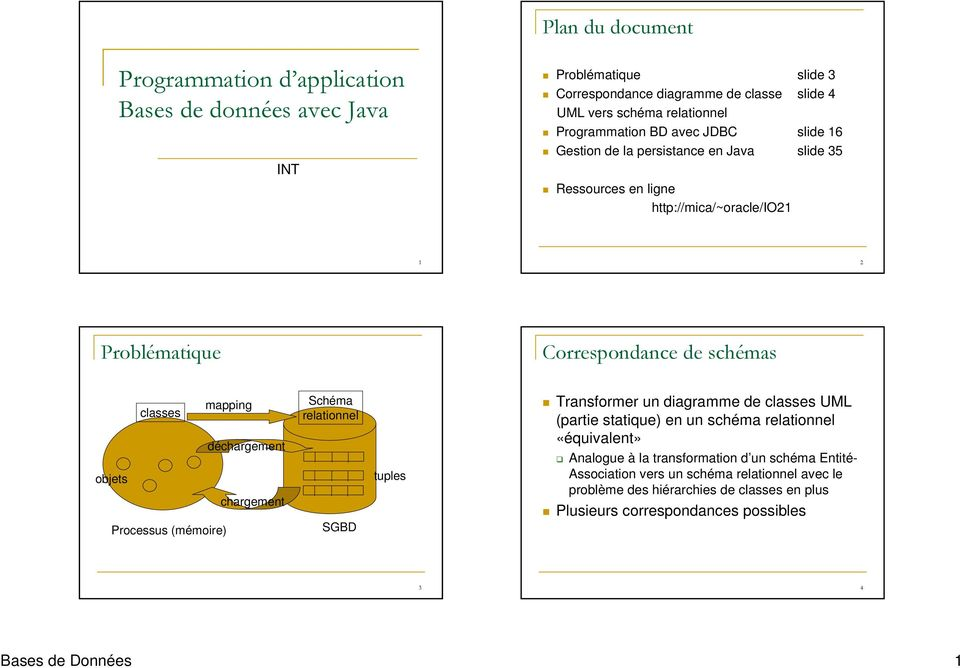 objets chargement Processus (mémoire) Schéma relationnel SGBD tuples Transformer un diagramme de classes UML (partie statique) en un schéma relationnel «équivalent» Analogue à la