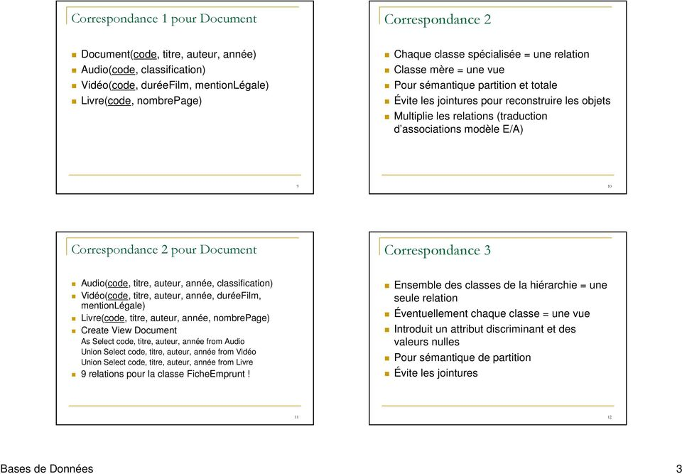 10 Correspondance 2 pour Document Correspondance 3 Audio(code, titre, auteur, année, classification) Vidéo(code, titre, auteur, année, duréefilm, mentionlégale) Livre(code, titre, auteur, année,