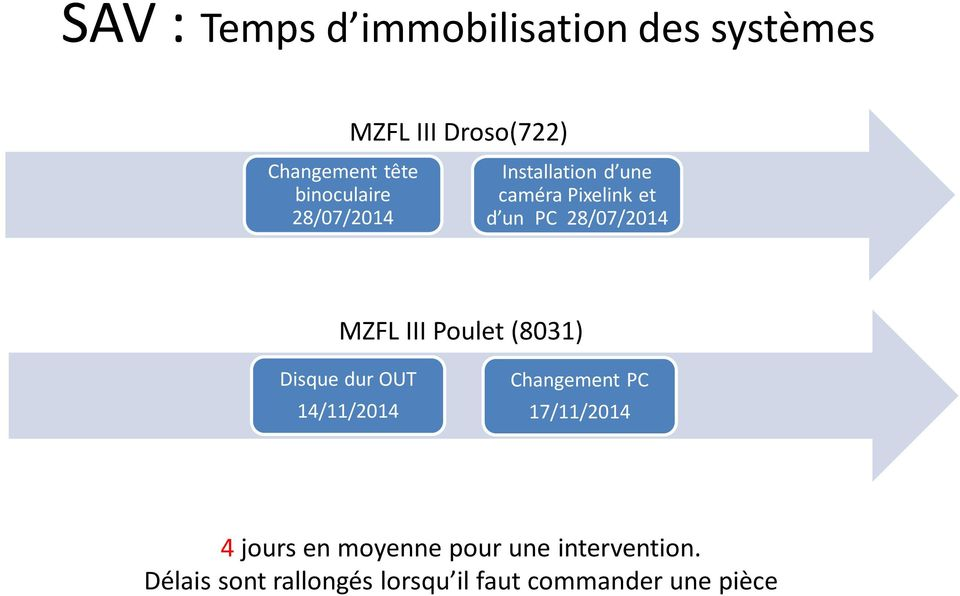 MZFL III Poulet (8031) Disque dur OUT 14/11/2014 Changement PC 17/11/2014 4 jours
