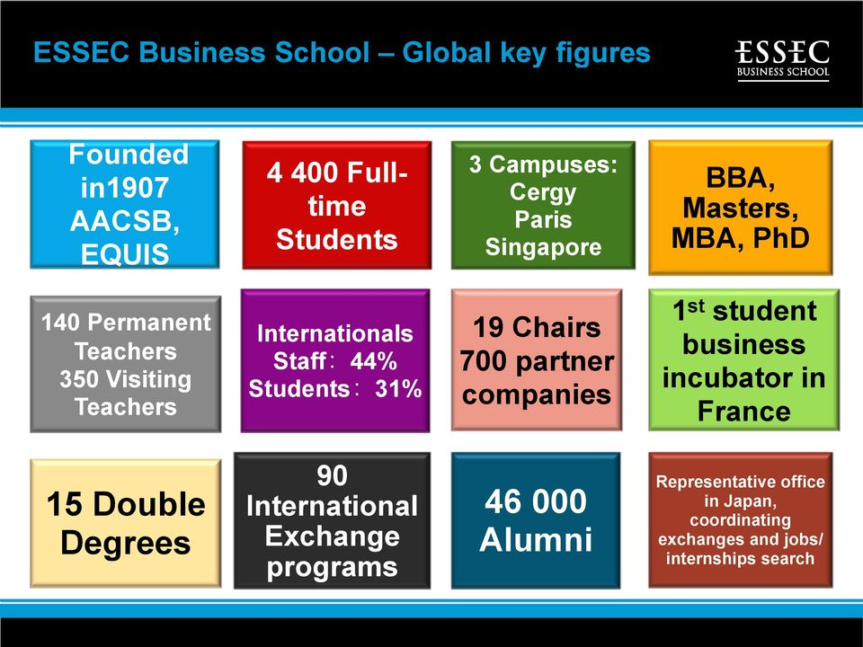 Students:31% 19 Chairs 700 partner companies 1 st student business incubator in France 15 Double Degrees 90