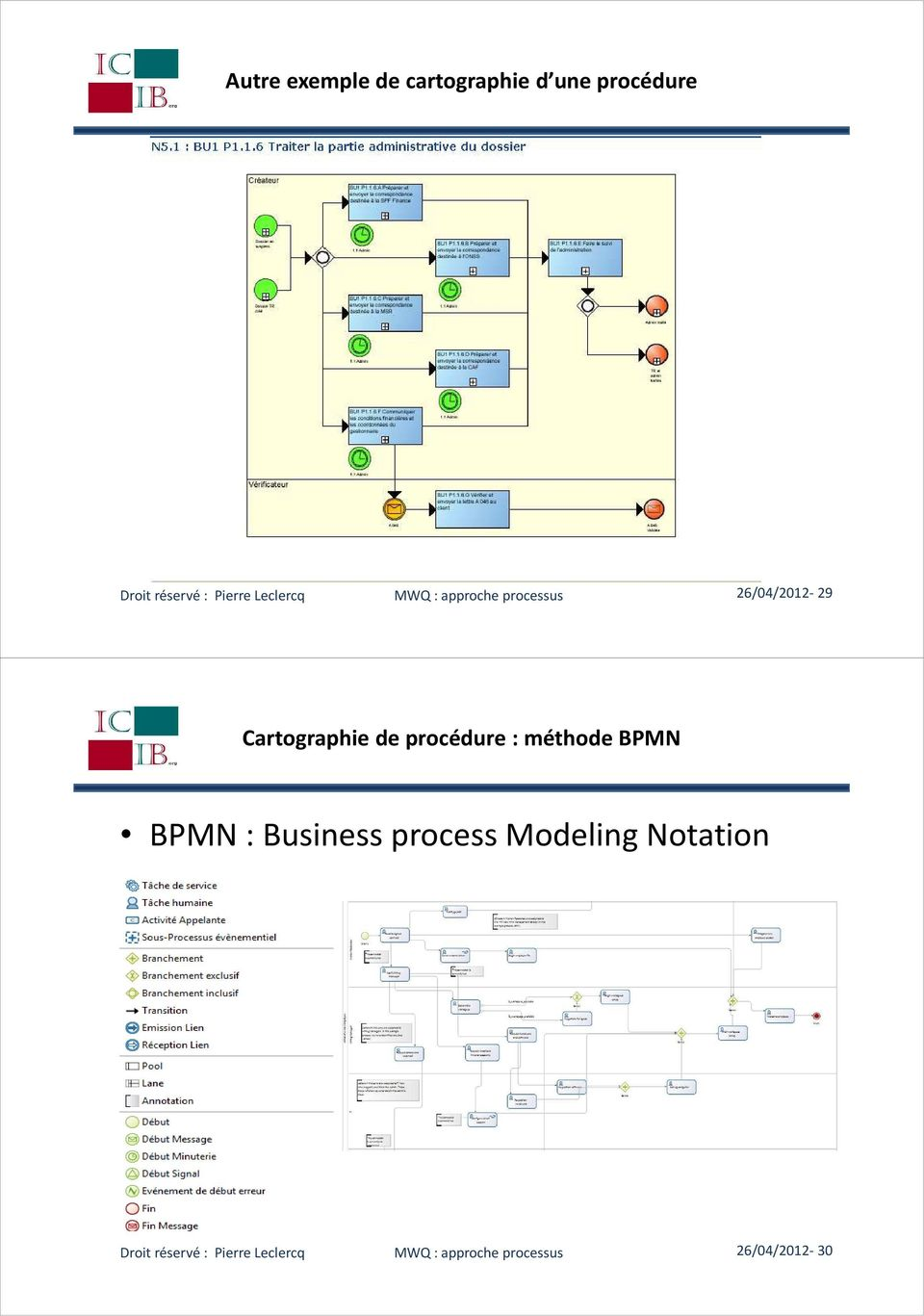 de procédure : méthode BPMN BPMN : Business process Modeling