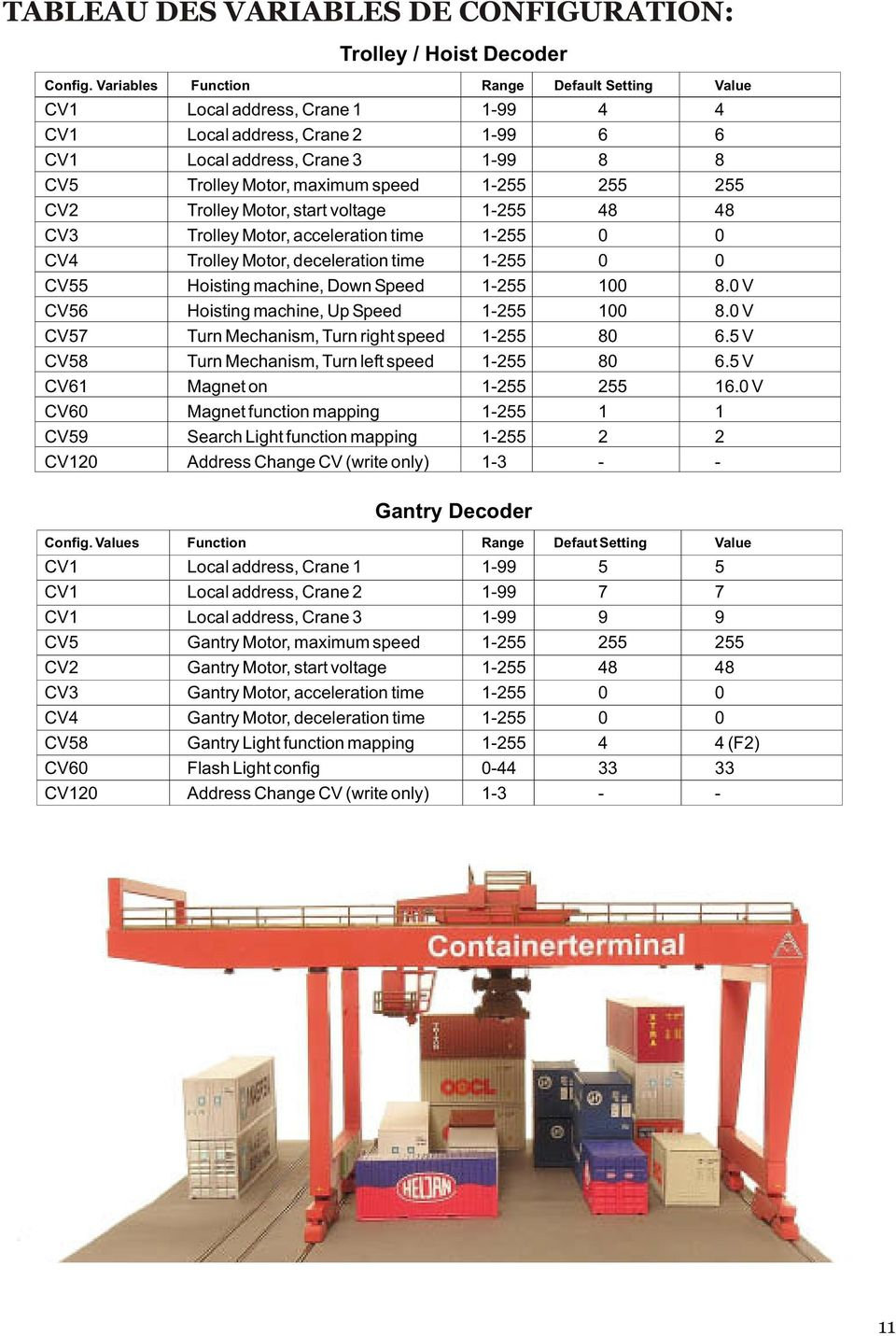 CV2 Trolley otor, start voltage 1-255 48 48 CV3 Trolley otor, acceleration time 1-255 0 0 CV4 Trolley otor, deceleration time 1-255 0 0 CV55 Hoisting machine, Down peed 1-255 100 8.