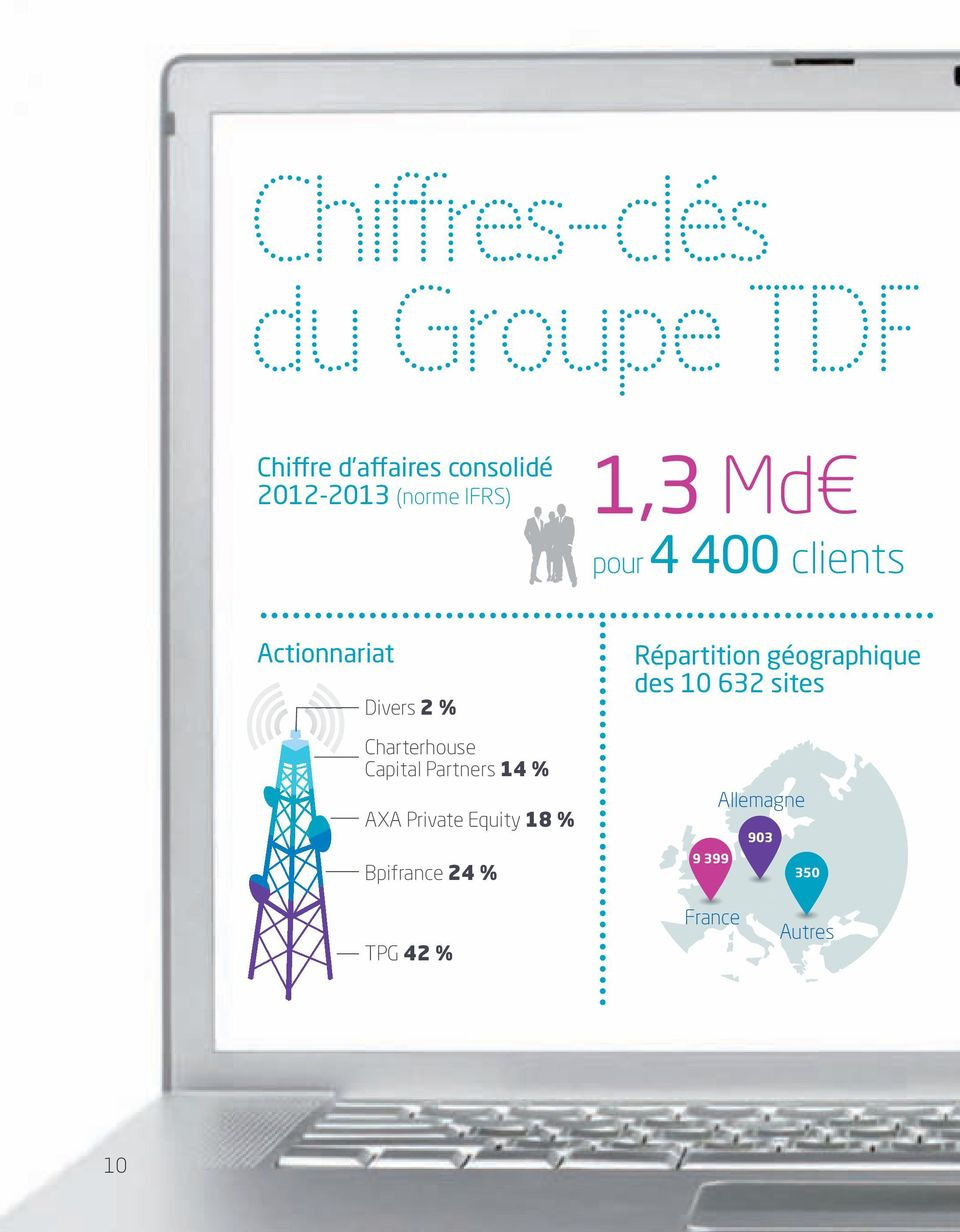 Capital Partners 14 % AXA Private Equity 18 % Bpifrance 24 % Répartition