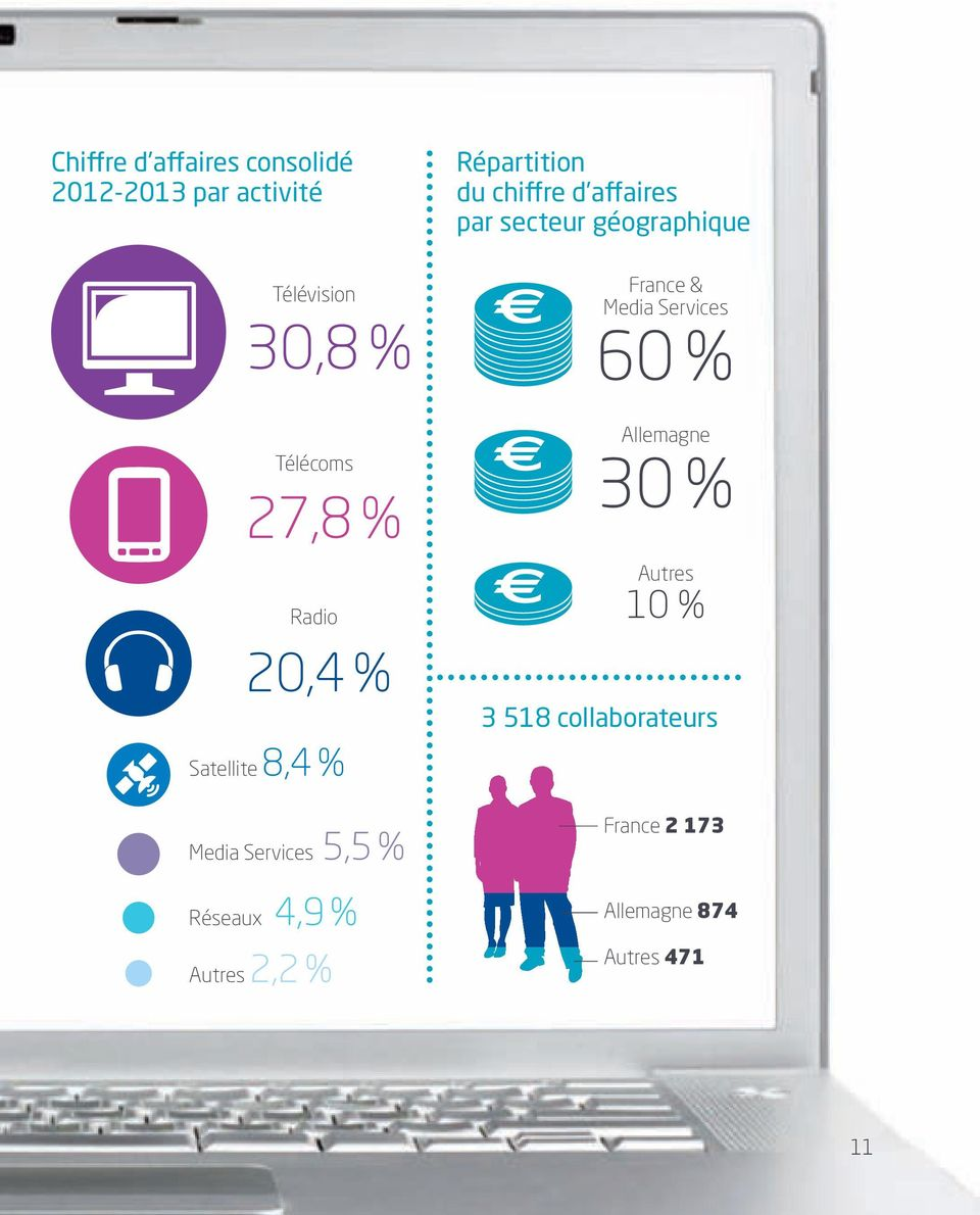 Répartition du chi re d a aires par secteur géographique France & Media Services 60