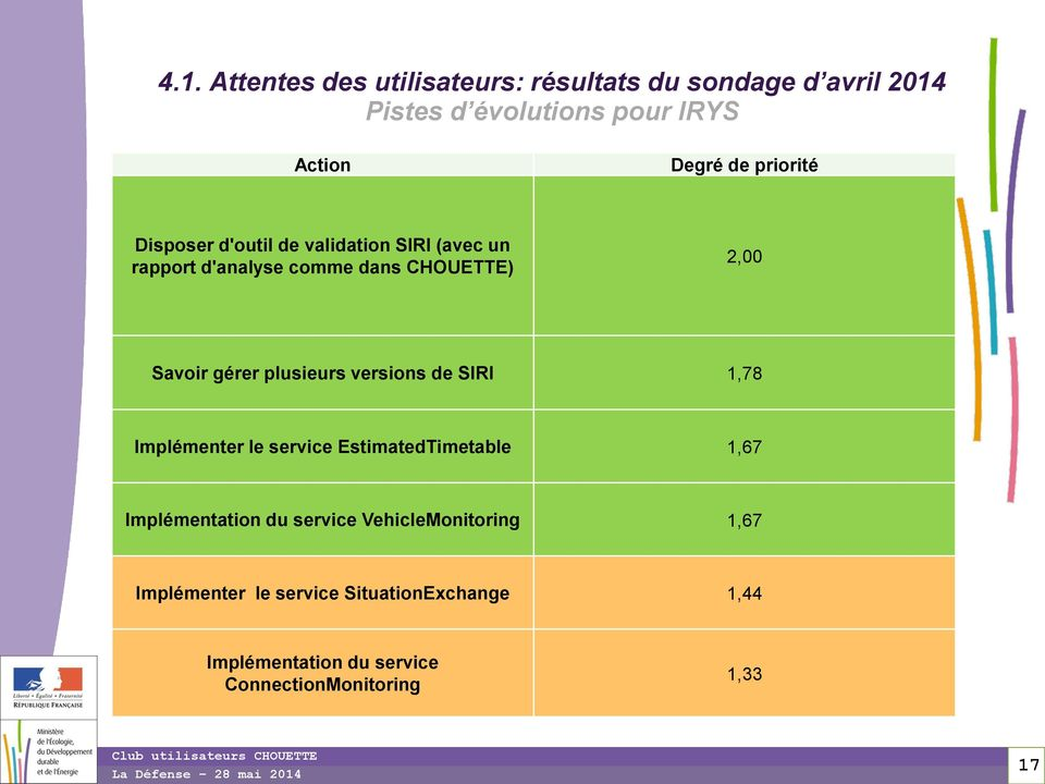 plusieurs versions de SIRI 1,78 Implémenter le service EstimatedTimetable 1,67 Implémentation du service