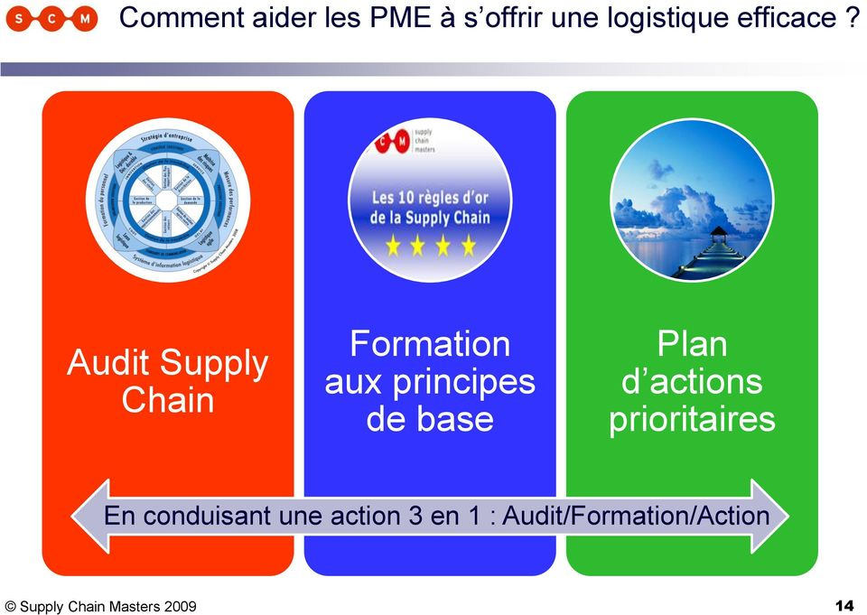 Audit Supply Chain Formation aux principes de base Plan