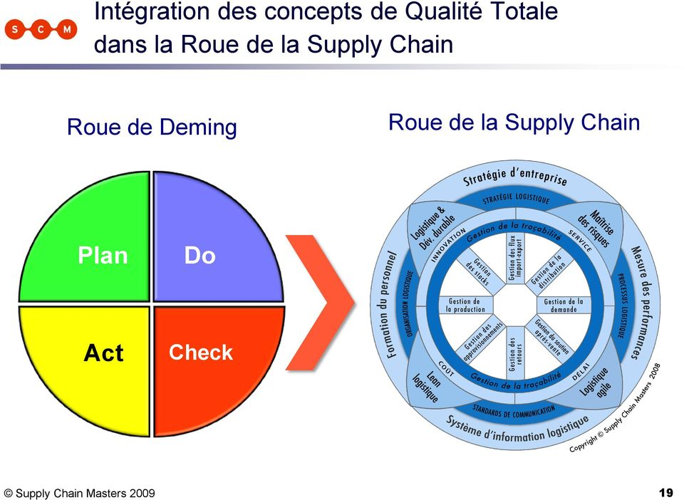 Roue de Deming Roue de la Supply Chain