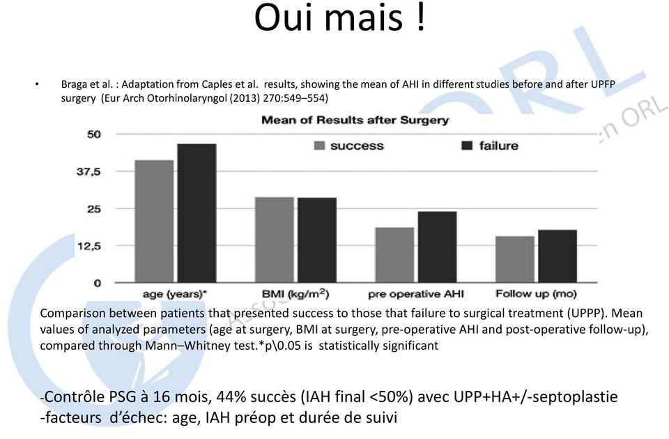 patients that presented success to those that failure to surgical treatment (UPPP).
