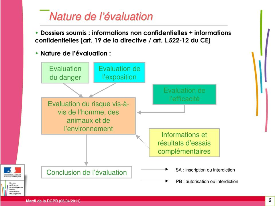 522-12 du CE) Nature de l évaluation : Evaluation du danger Evaluation de l exposition Evaluation du risque vis-àvis de