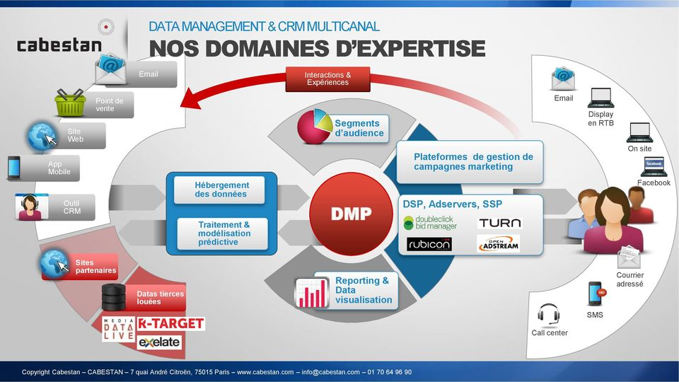 audience DMP Plateformes de gestion de campagnes marketing DSP, Adservers, SSP Email Display en RTB On