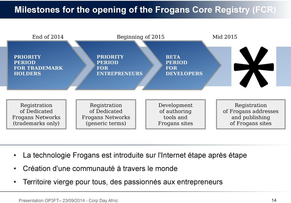PERIOD FOR DEVELOPERS Development of authoring tools and Frogans sites Registration of Frogans addresses and publishing of Frogans sites La technologie