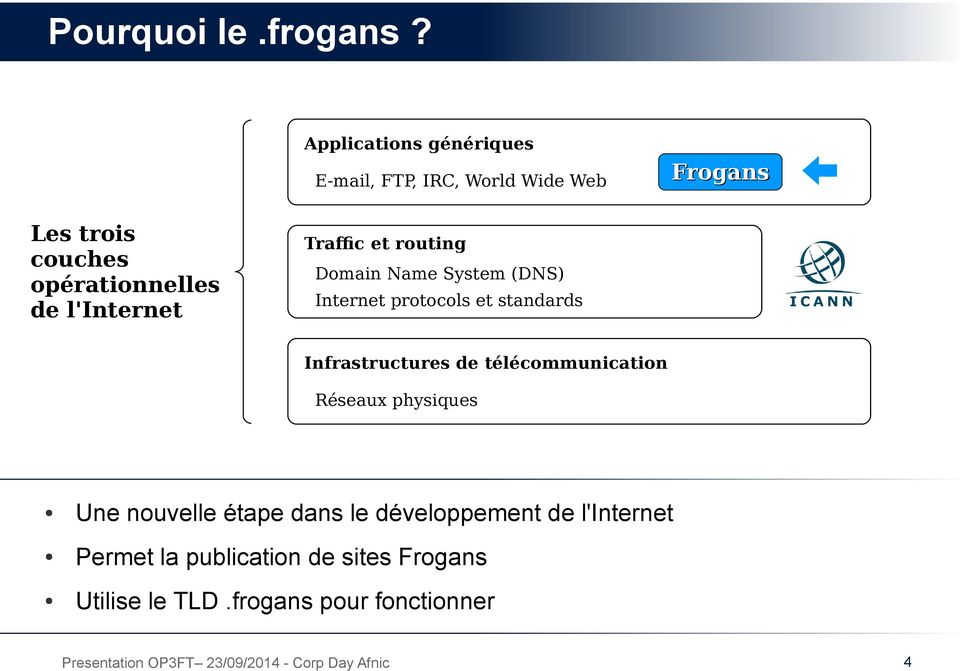 l'internet Frogans Traffic et routing Domain Name System (DNS) Internet protocols et standards