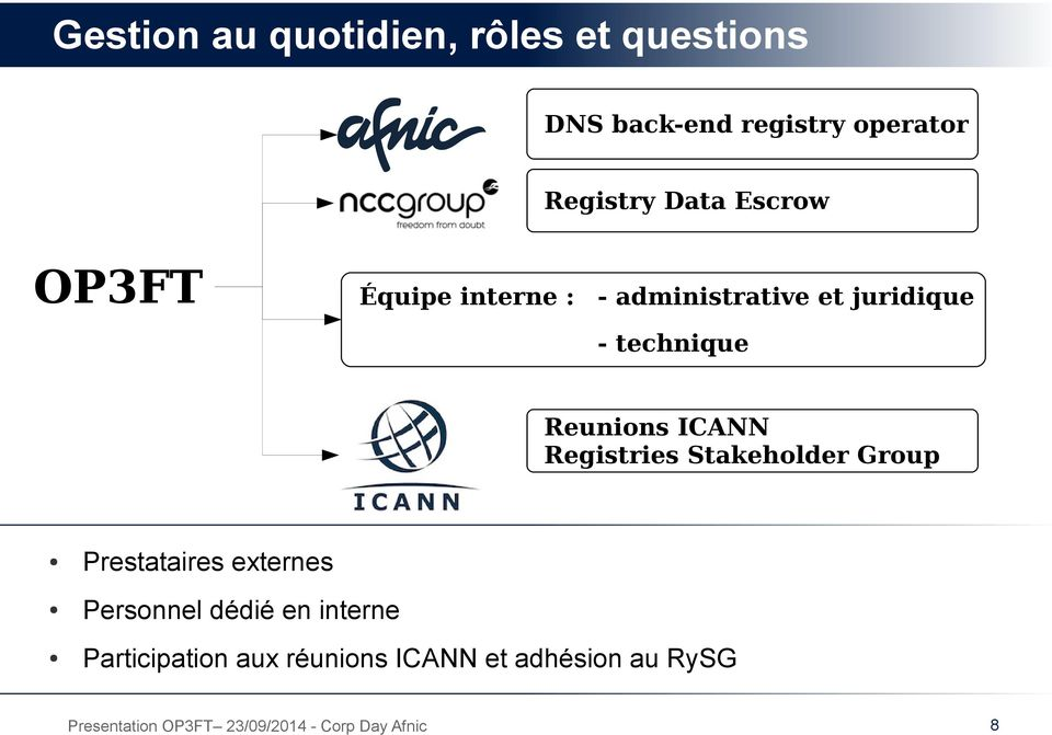 technique Reunions ICANN Registries Stakeholder Group Prestataires externes