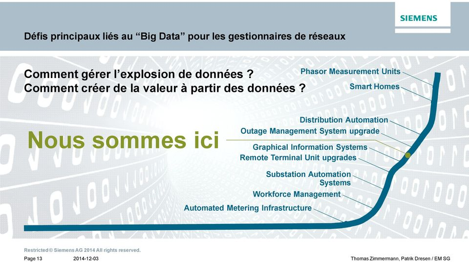 Phasor Measurement Units Smart Homes Nous sommes ici Distribution Automation Outage Management System