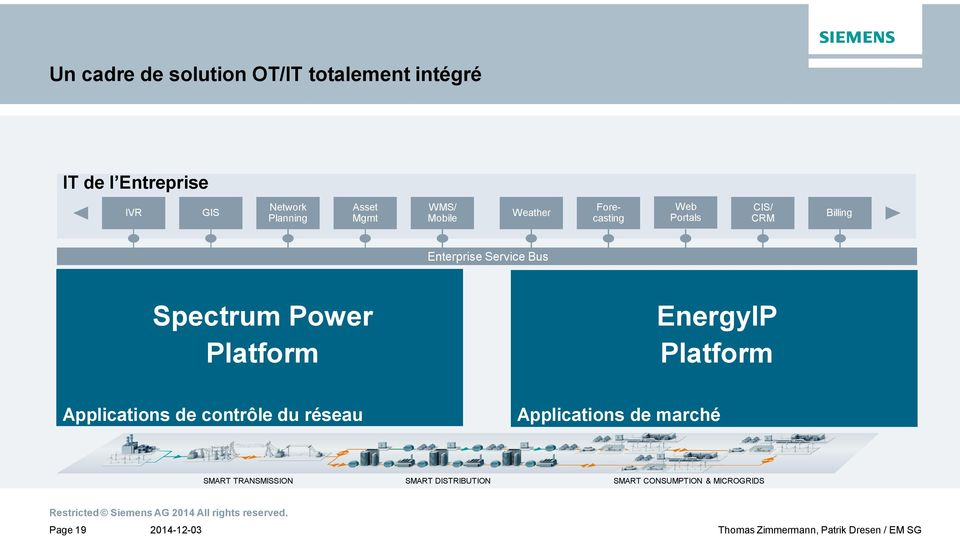 Bus Spectrum Power Platform EnergyIP Platform Applications de contrôle du réseau
