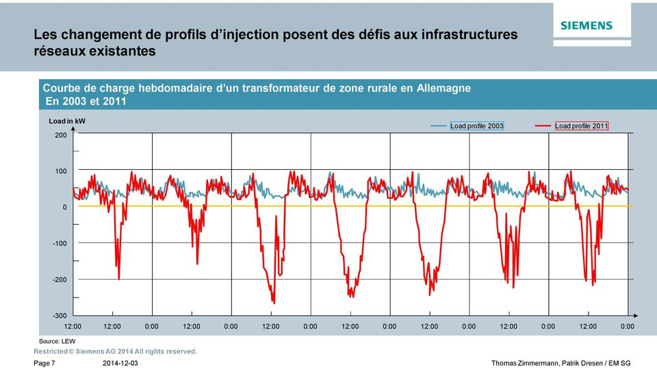 En 2003 et 2011 Load in kw 200 Load profile 2003 Load profile 2011 100 0-100 -200-300