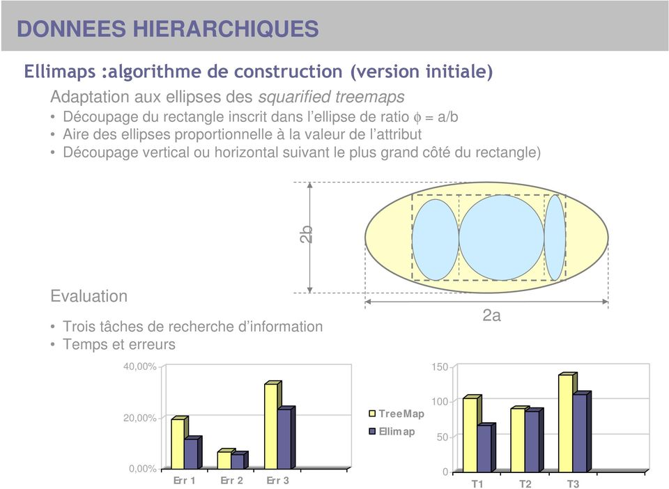 de l attribut Découpage vertical ou horizontal suivant le plus grand côté du rectangle) 2b Evaluation Trois tâches de