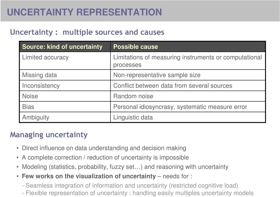 Managing uncertainty Direct influence on data understanding and decision making A complete correction / reduction of uncertainty is impossible Modeling (statistics, probability, fuzzy set ) and
