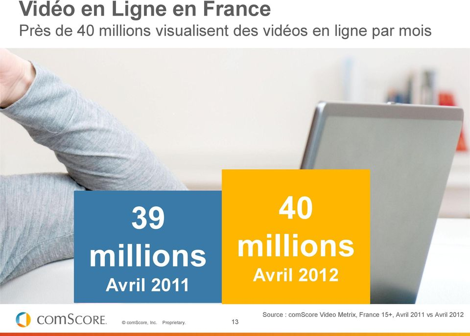 Activity Worldwide 39 millions Avril 2011 40 millions Avril 2012 13