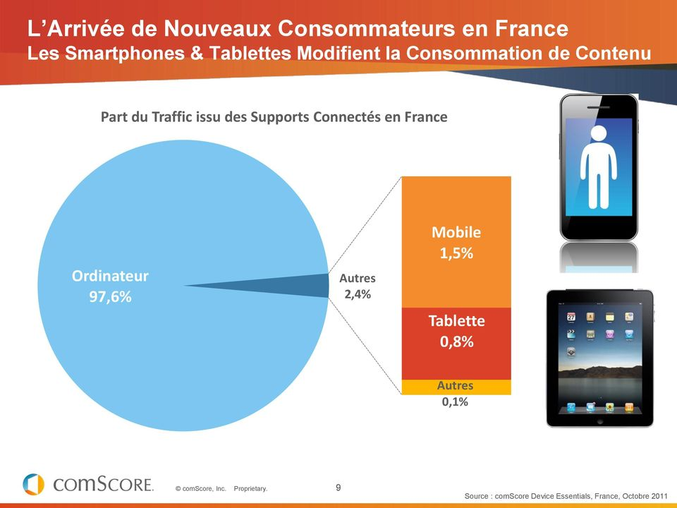 Supports Connectés en France Ordinateur 97,6% Autres 2,4% Mobile 1,5%