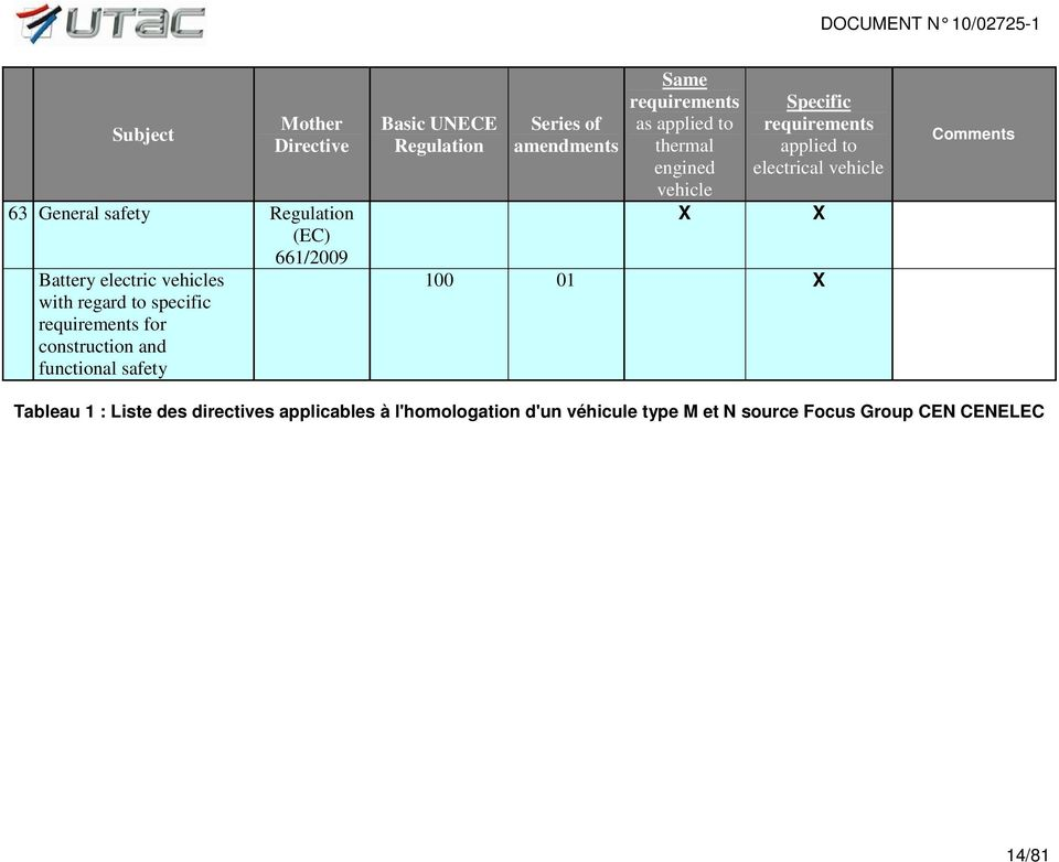 requirements as applied to thermal engined vehicle X Specific requirements applied to electrical vehicle 100 01 X X