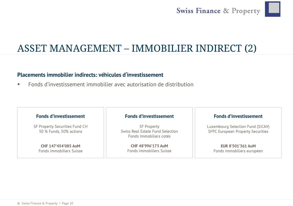 Suisse Fonds d investissement SF Property Swiss Real Estate Fund Selection Fonds Immobiliers cotés CHF 48 996 173 AuM Fonds immobiliers Suisse Fonds