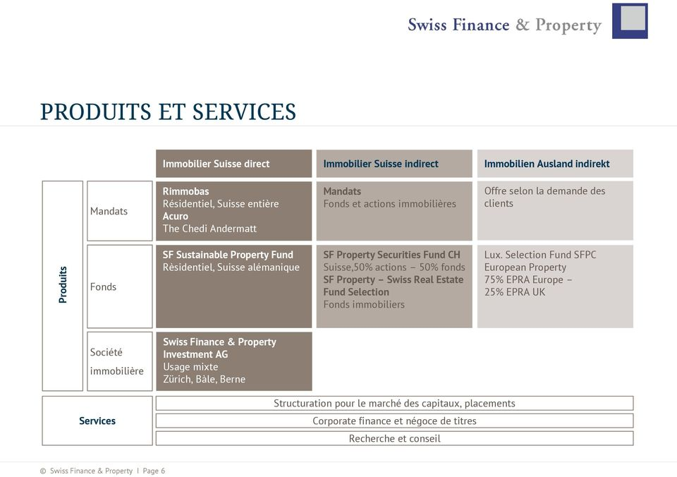 fonds SF Property Swiss Real Estate Fund Selection Fonds immobiliers Lux.