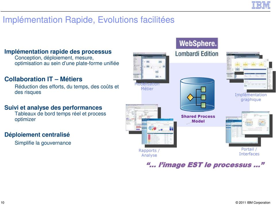 analyse des performances Tableaux de bord temps réel et process optimizer Modélisation Métier Shared Process Model