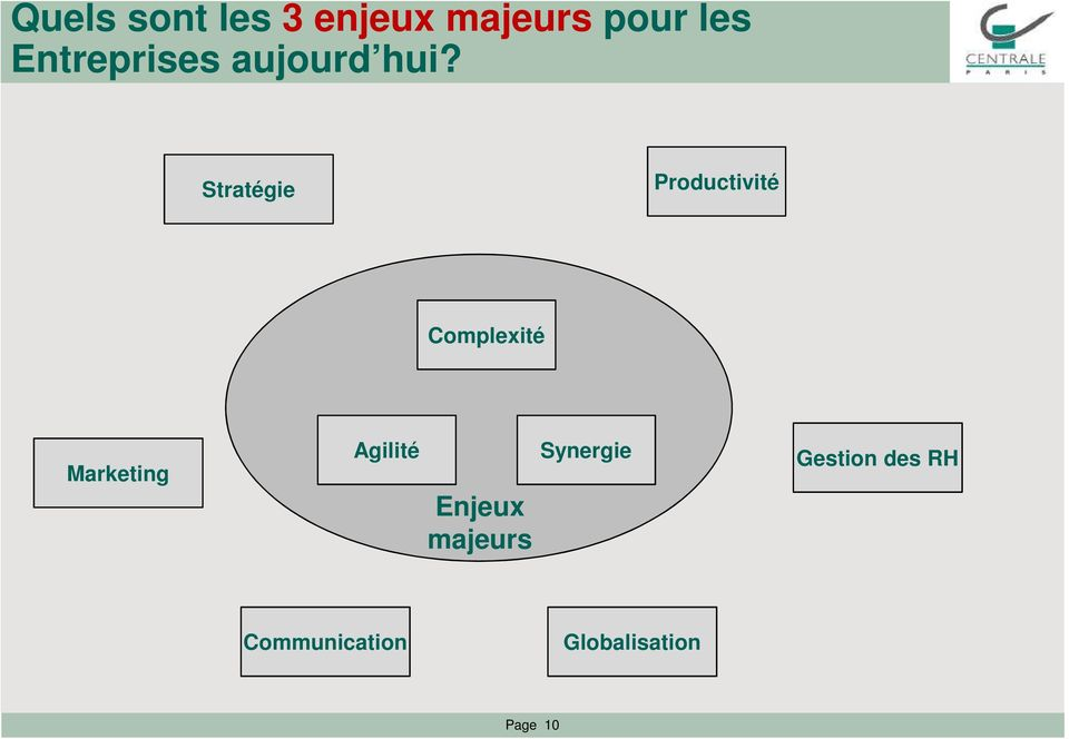 Stratégie Productivité Complexité Marketing