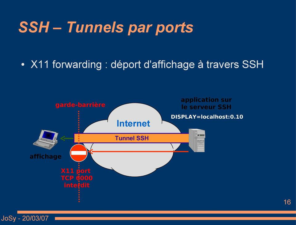 Tunnel SSH application sur le serveur SSH
