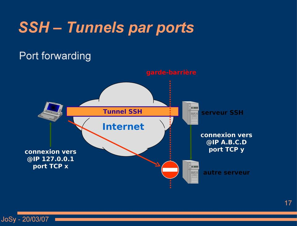 0.1 port TCP x Tunnel SSH Internet serveur