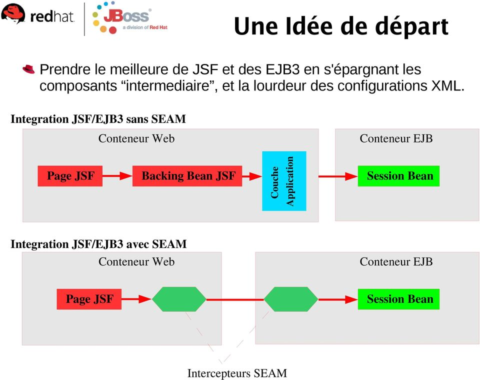 Integration JSF/EJB3 sans SEAM Backing Bean JSF Application Page JSF Conteneur EJB Couche