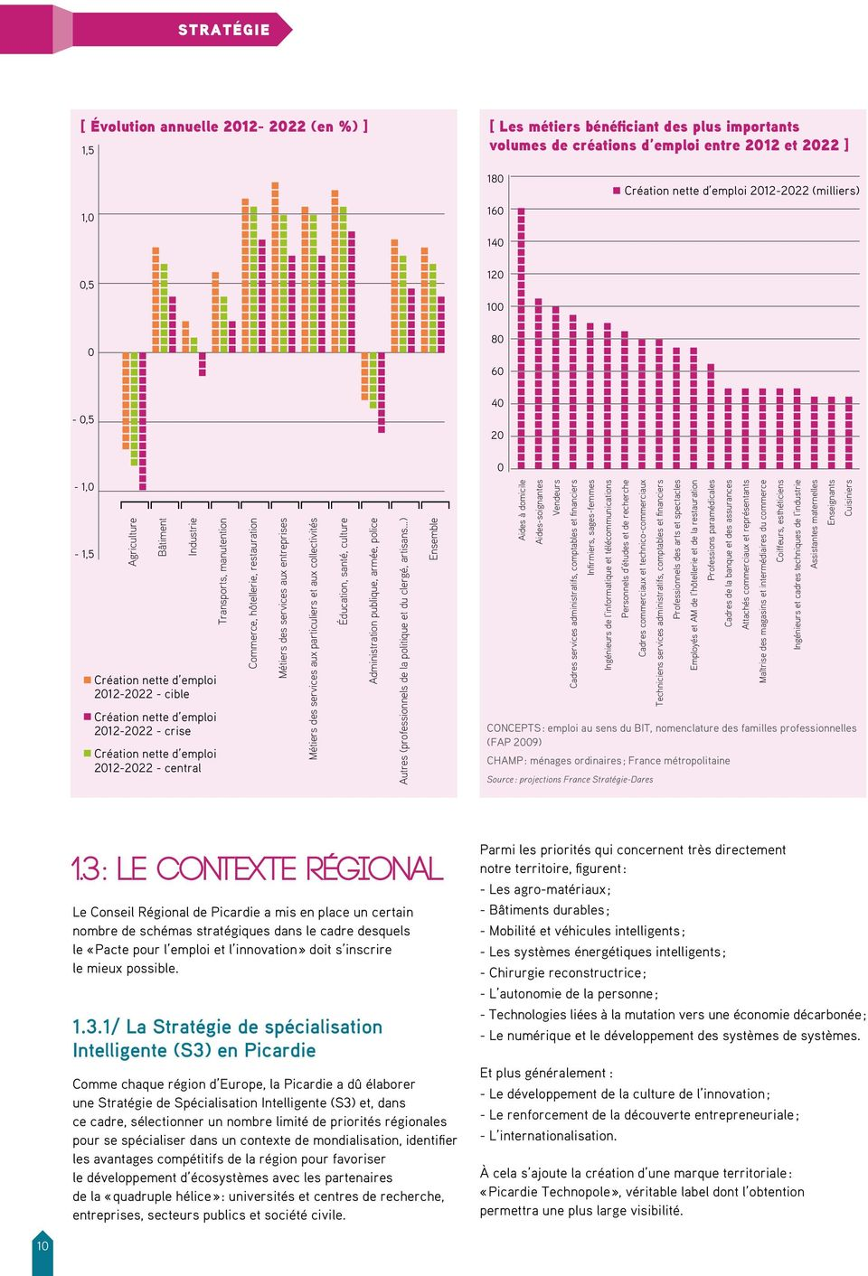 2012-2022 - central Transports, manutention Commerce, hôtellerie, restauration Métiers des services aux entreprises Métiers des services aux particuliers et aux collectivités Éducation, santé,