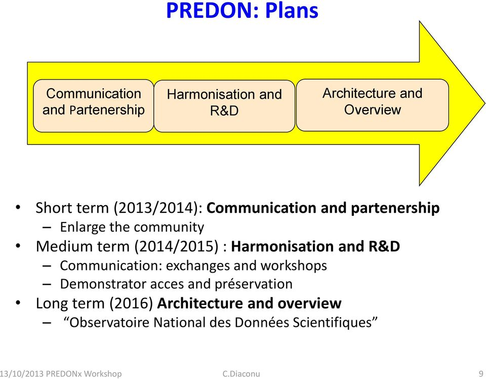 and R&D Communication: exchanges and workshops Demonstrator acces and préservation Long term (2016)