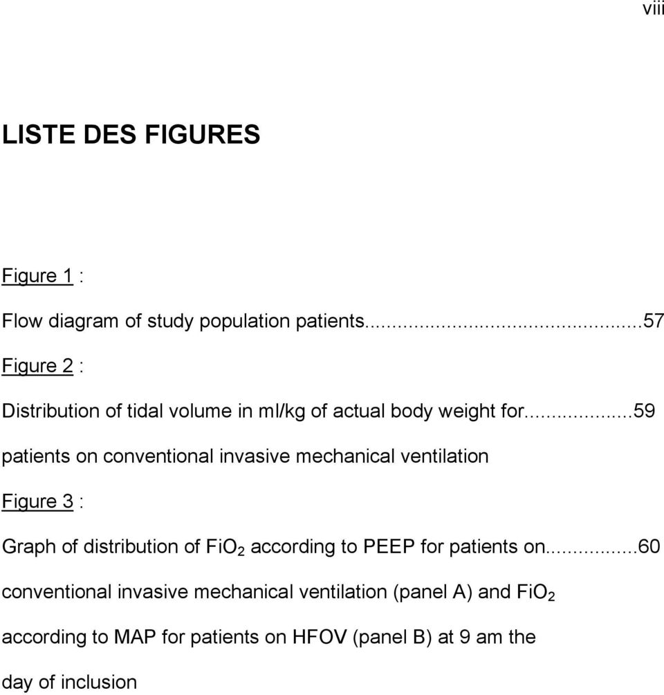 ..59 patients on conventional invasive mechanical ventilation Figure 3 : Graph of distribution of FiO 2