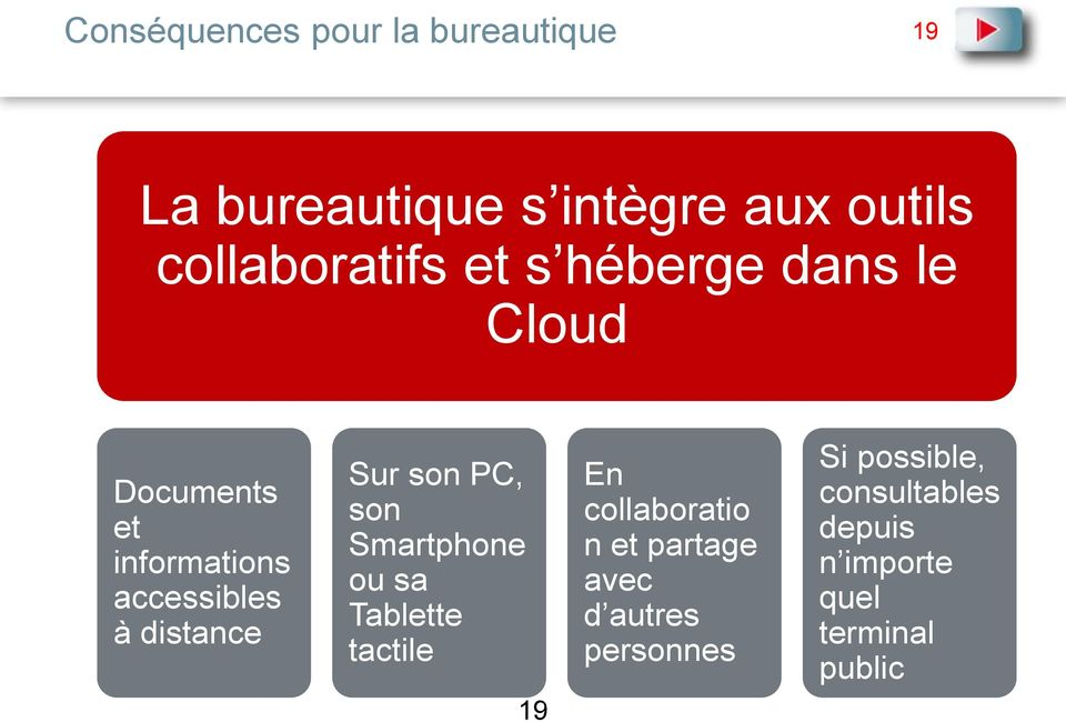 distance Sur son PC, son Smartphone ou sa Tablette tactile 19 En collaboratio n et