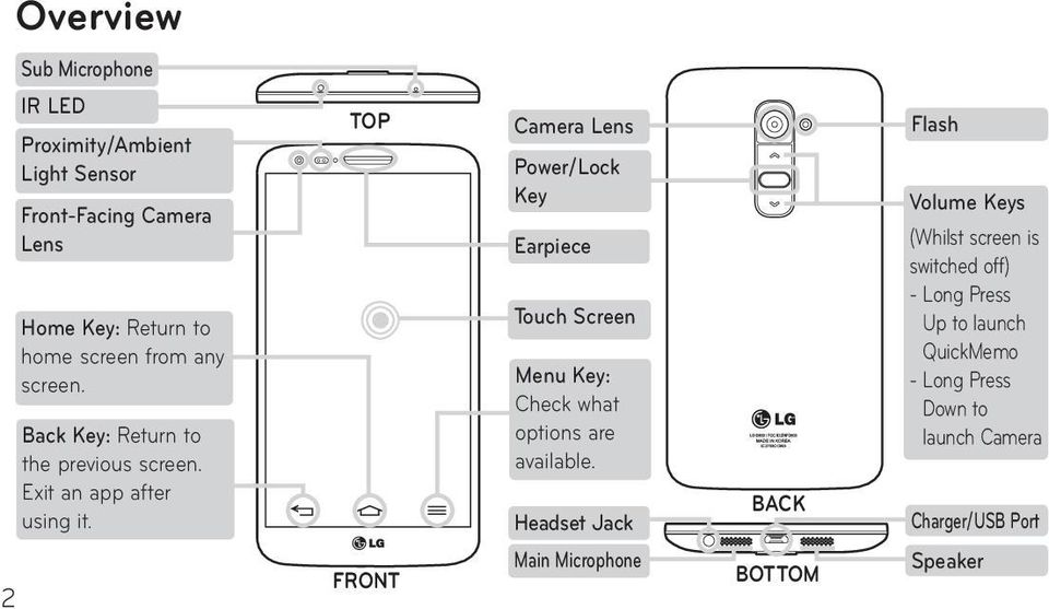 TOP Camera Lens Power/Lock Key Earpiece Touch Screen Menu Key: Check what options are available.