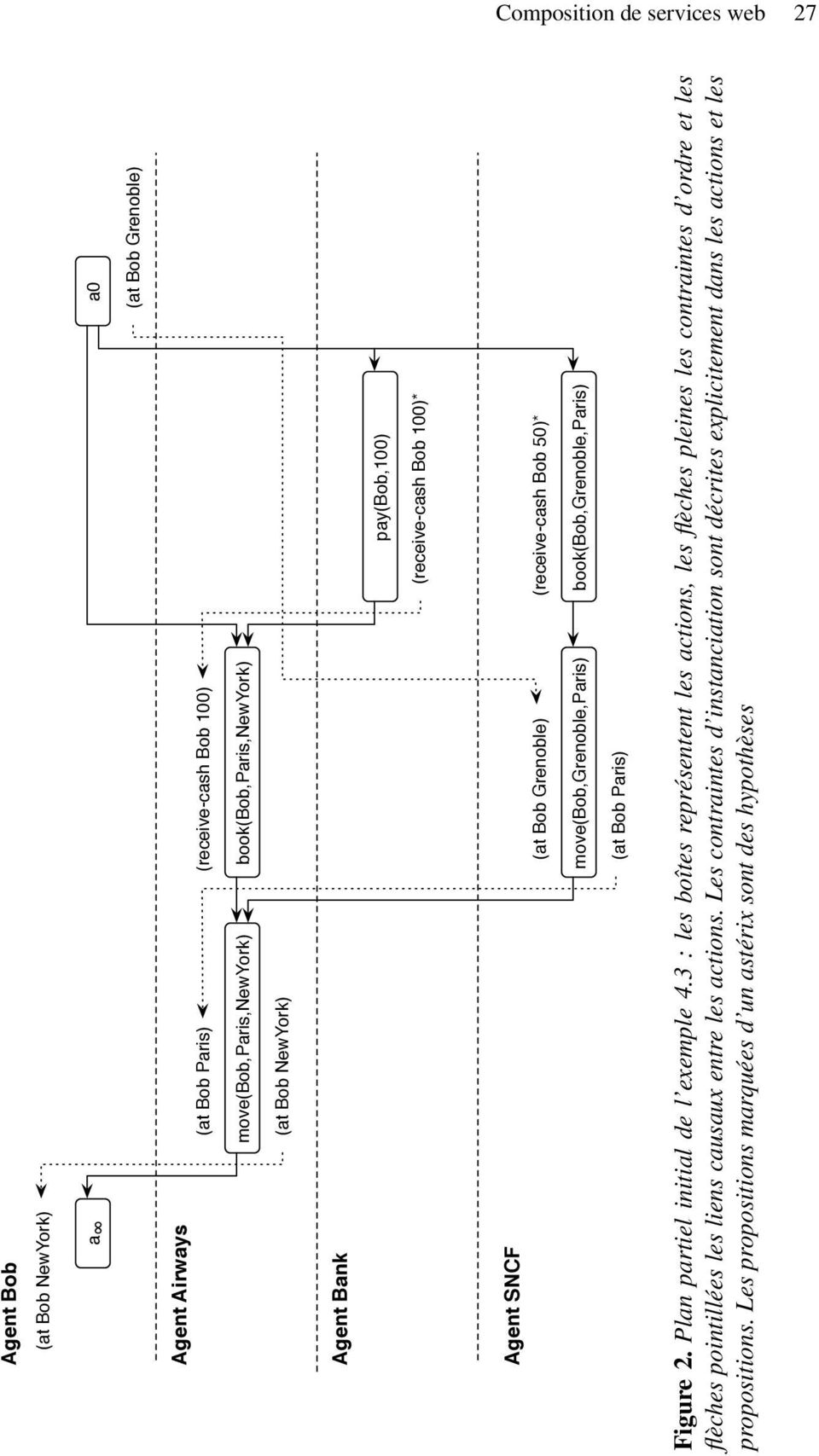 book(bob,grenoble,paris) (at Bob Paris) Figure 2. Plan artiel initial de l exemle 4.