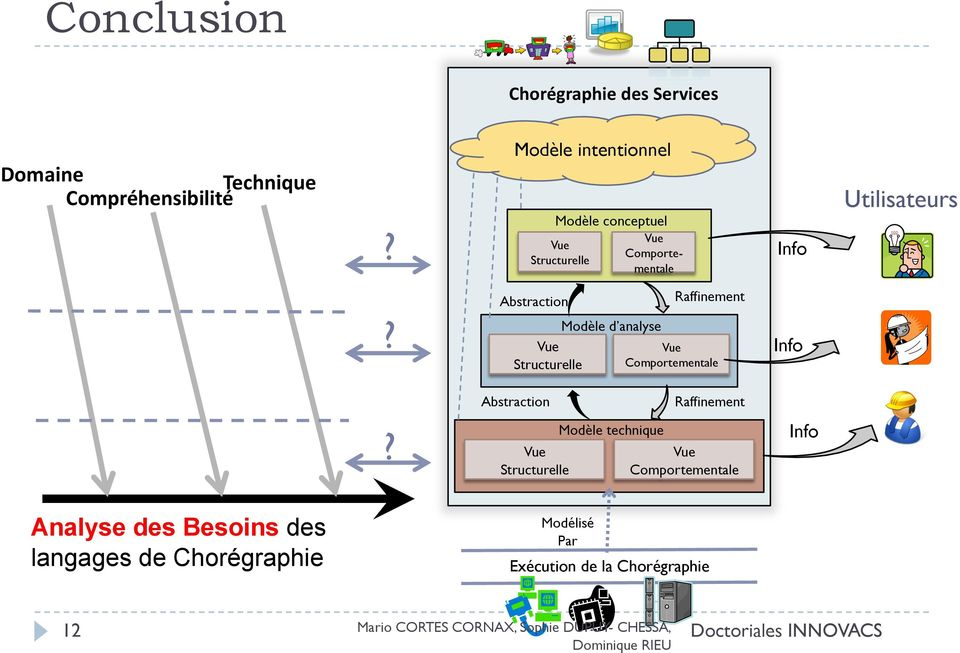 Abstraction Vue Structurelle Modèle d analyse Raffinement Vue Comportementale Info Abstraction Raffinement