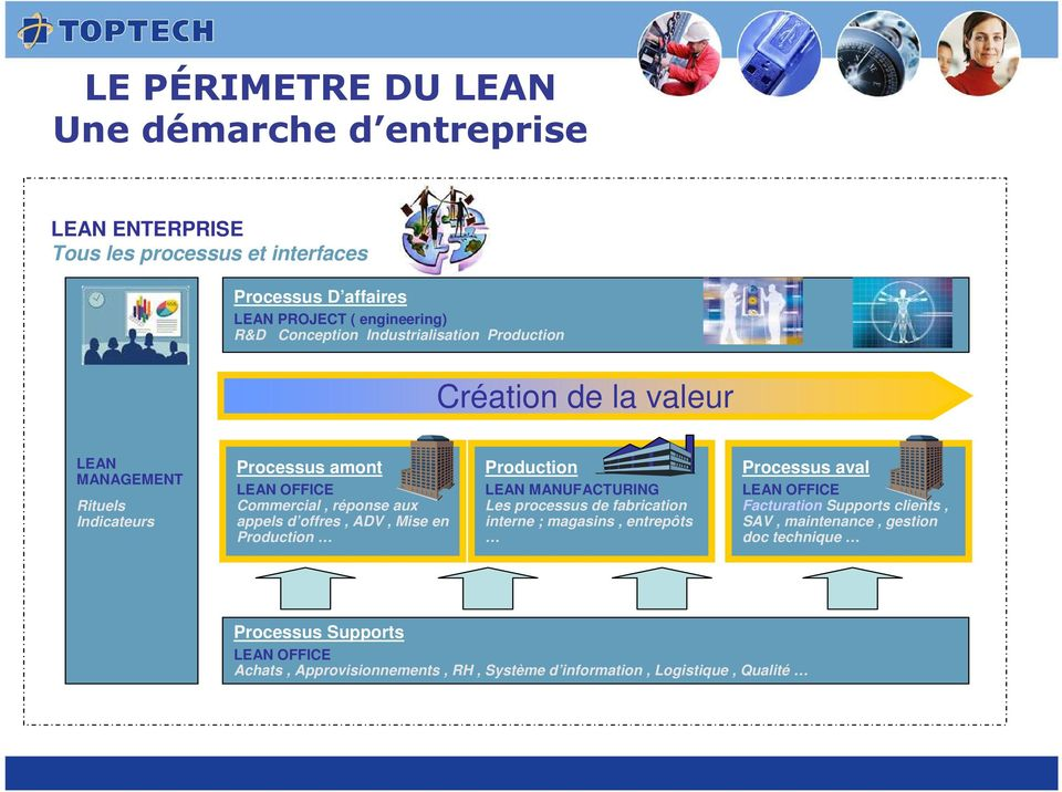offres, ADV, Mise en Production Production LEAN MANUFACTURING Les processus de fabrication interne ; magasins, entrepôts Processus aval LEAN OFFICE Facturation
