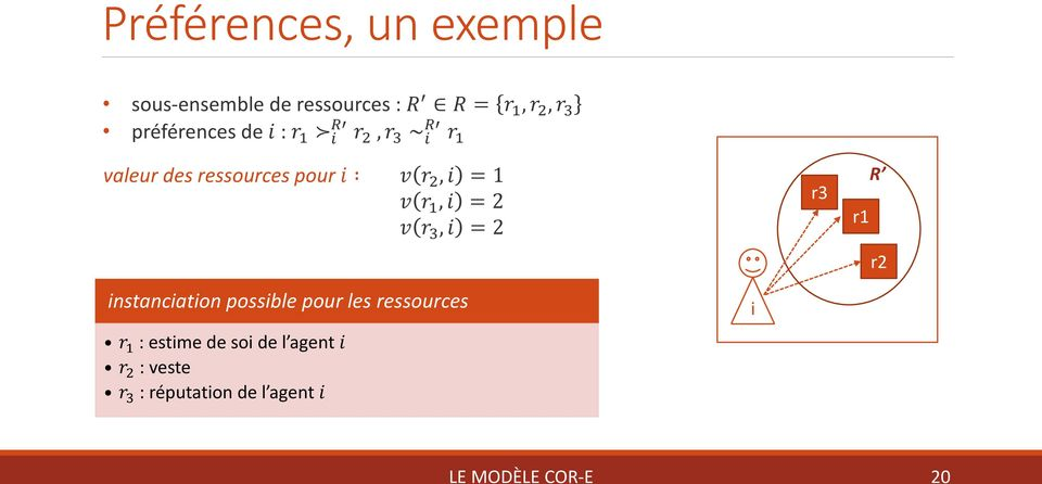 1 v r 1, i = 2 v r 3, i = 2 r3 r1 R r2 instanciation possible pour les ressources r