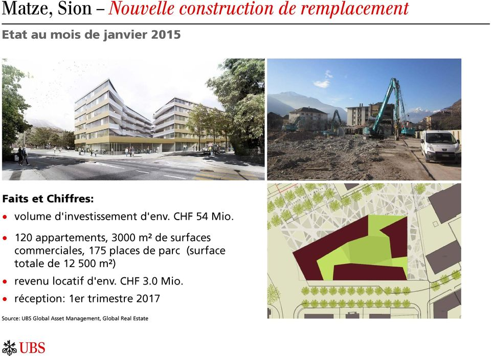 120 appartements, 3000 m² de surfaces commerciales, 175 places de parc (surface totale de