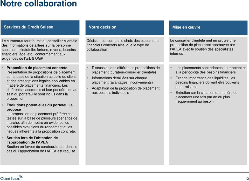 5 OGP Proposition de placement concrète Présentation de propositions de placement sur la base de la situation actuelle du client et des prescriptions légales applicables en matière de placements