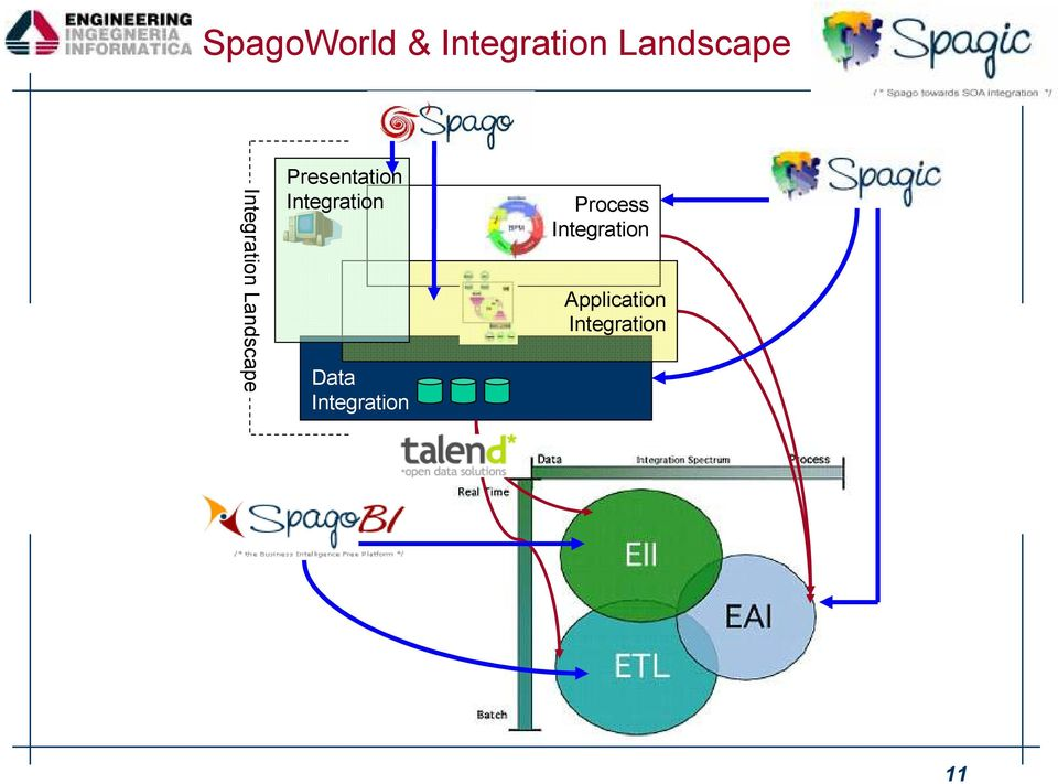 Integration Data Integration Process