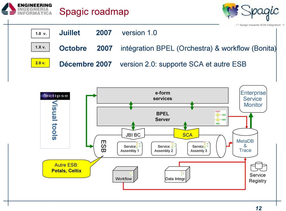 2.0: supporte SCA et autre ESB Visual tools ESB JBI BC Assembly 1 e-form BPEL Server