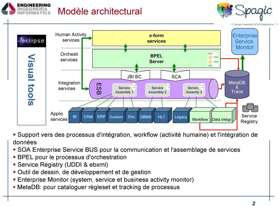 DBMS HL7 Legacy Workflow Data Integr.