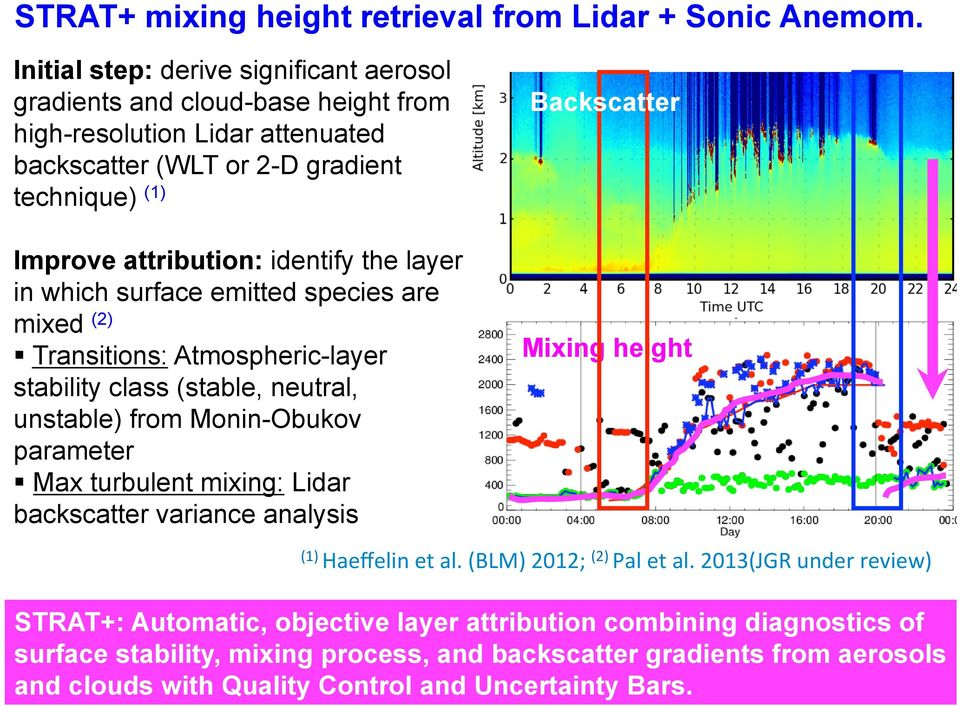 the layer in which surface emitted species are mixed (2) Transitions: Atmospheric-layer stability class (stable, neutral, unstable) from Monin-Obukov parameter Max turbulent mixing: Lidar