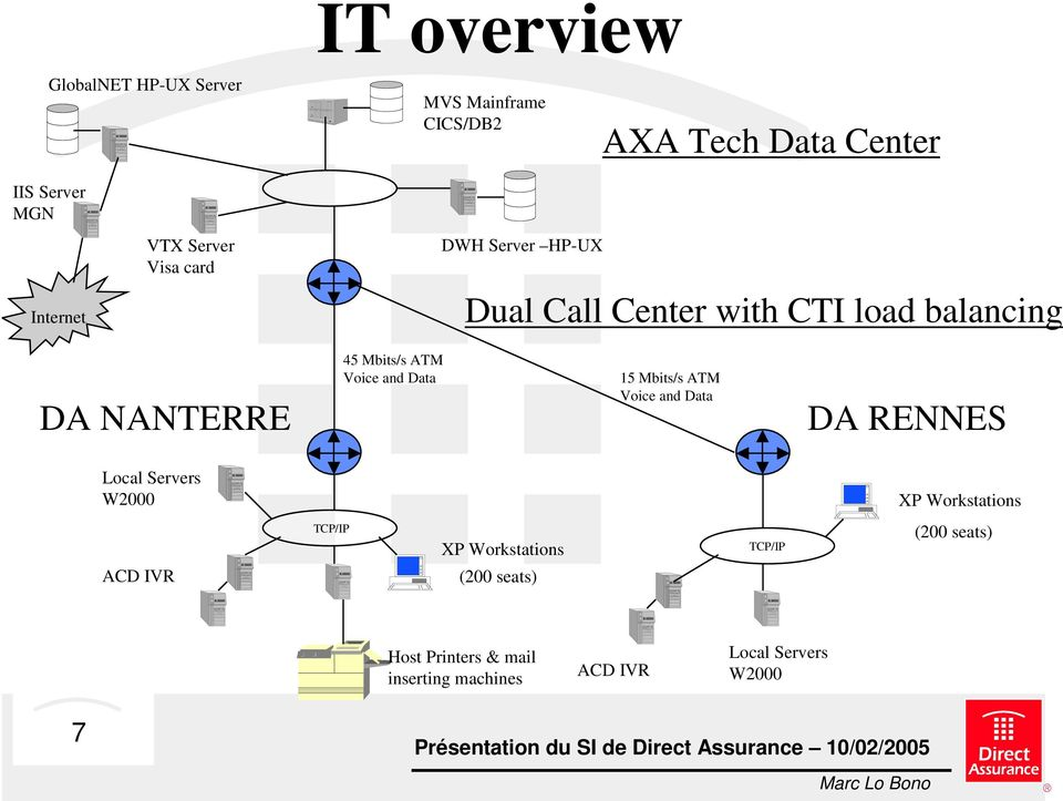 and Data 15 Mbits/s ATM Voice and Data DA RENNES Local Servers W2000 XP Workstations TCP/IP XP Workstations