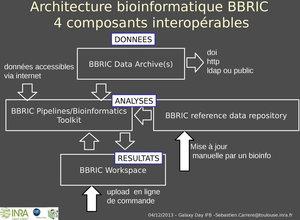 ANALYSES BBRIC Pipelines/Bioinformatics Toolkit BBRIC reference data repository