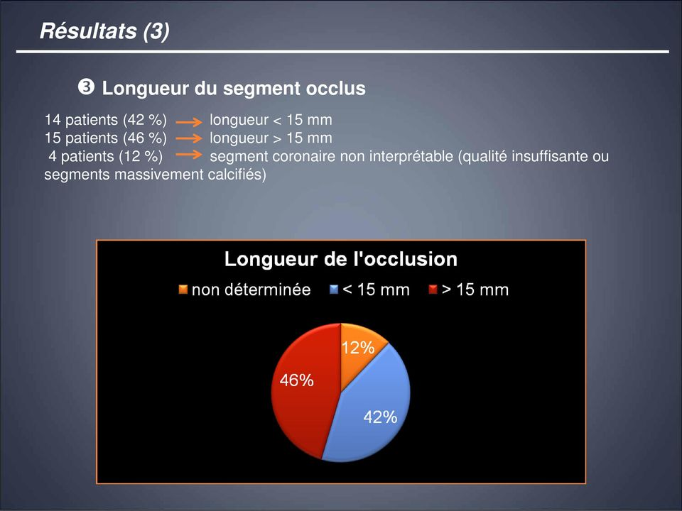 mm 4 patients (12 %) segment coronaire non interprétable